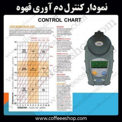 نمودار کنترل دم آوری قهوه یا Coffee Brewing Control Chart